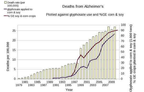 Graph of deaths from Alzheimer's