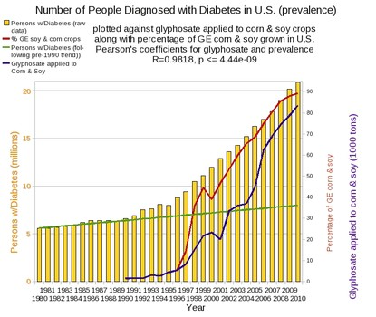 Graph of diabetes cases